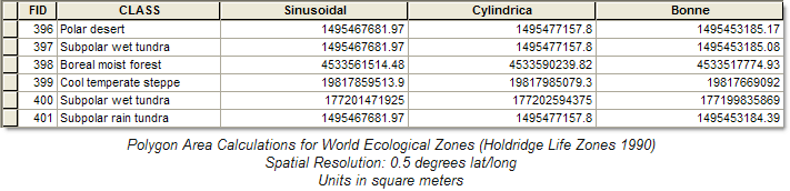 World Ecological Zones Area Calculations