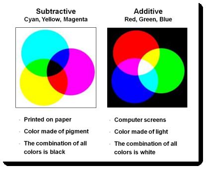 CDWM - Color Models