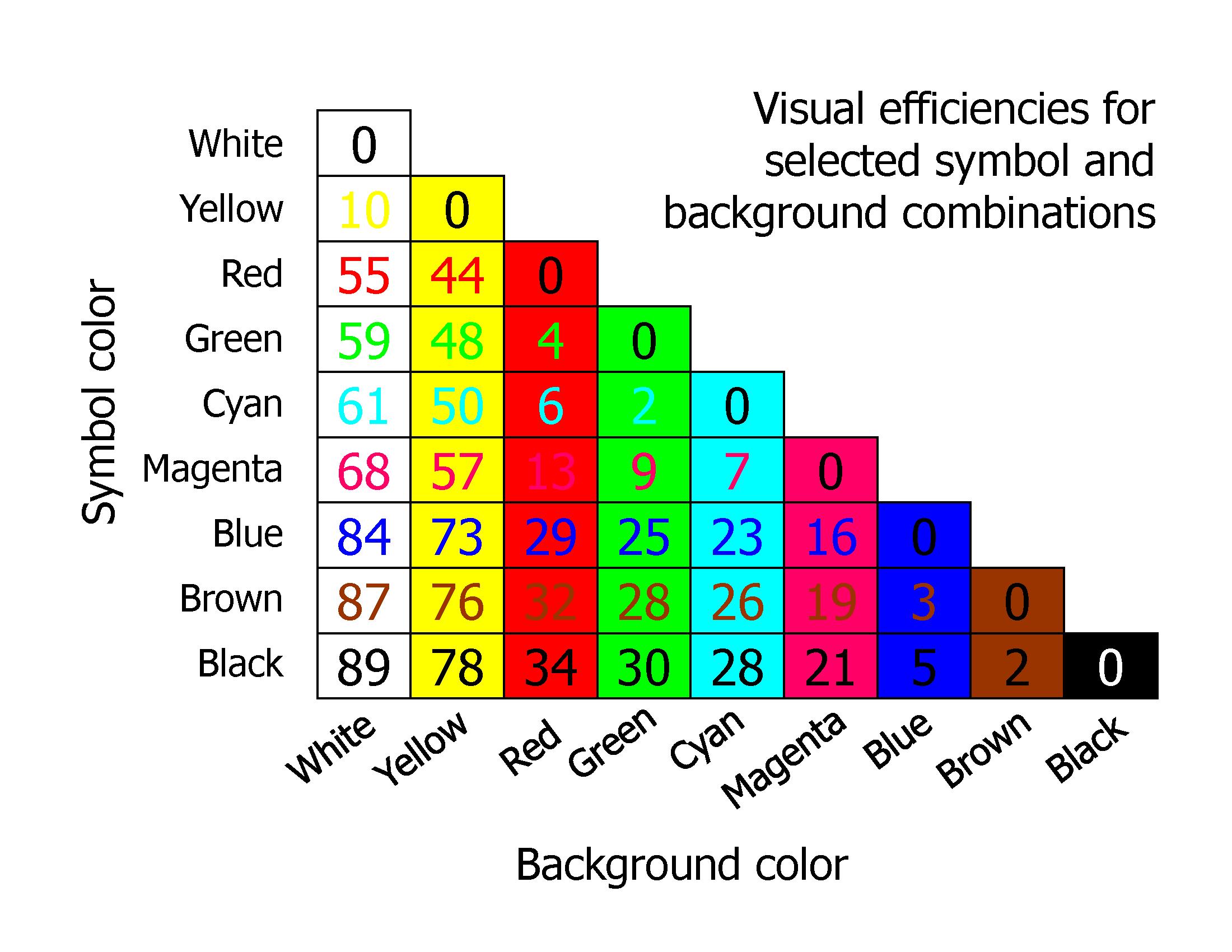 CDWM - Visual Efficiency