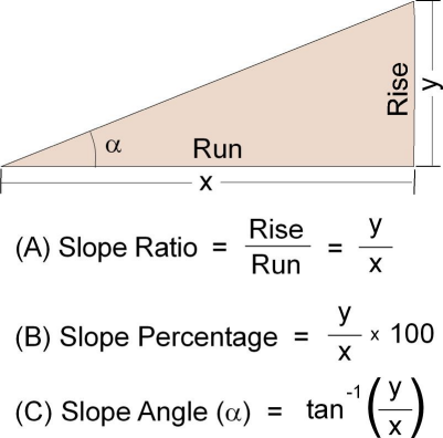 Slope calculations
