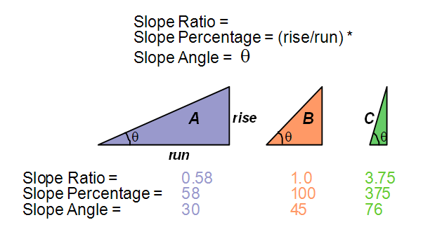 Slope figures