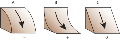 Profile Curvature