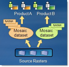 Multiple mosaic products from same source