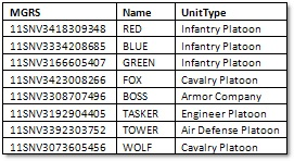 My table of unit locations