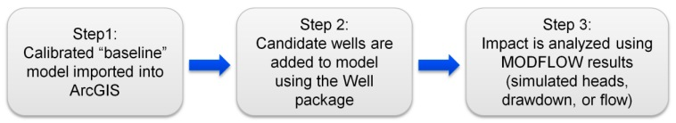 General workflow for analyzing candidate wells in a well permitting application
