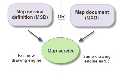You can publish a map service from an MXD or MSD