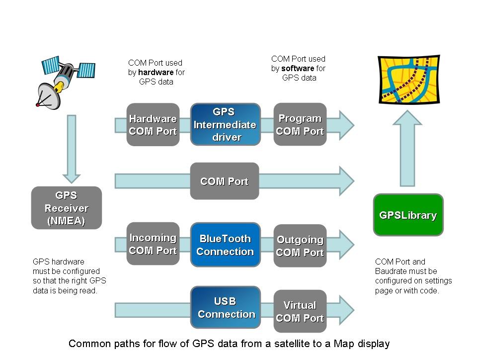 GPS Configuration