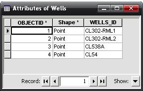 Attributes of Wells dialog box