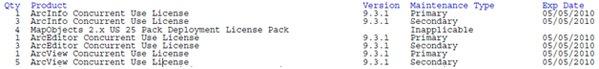 Sample software licenses report PDF
